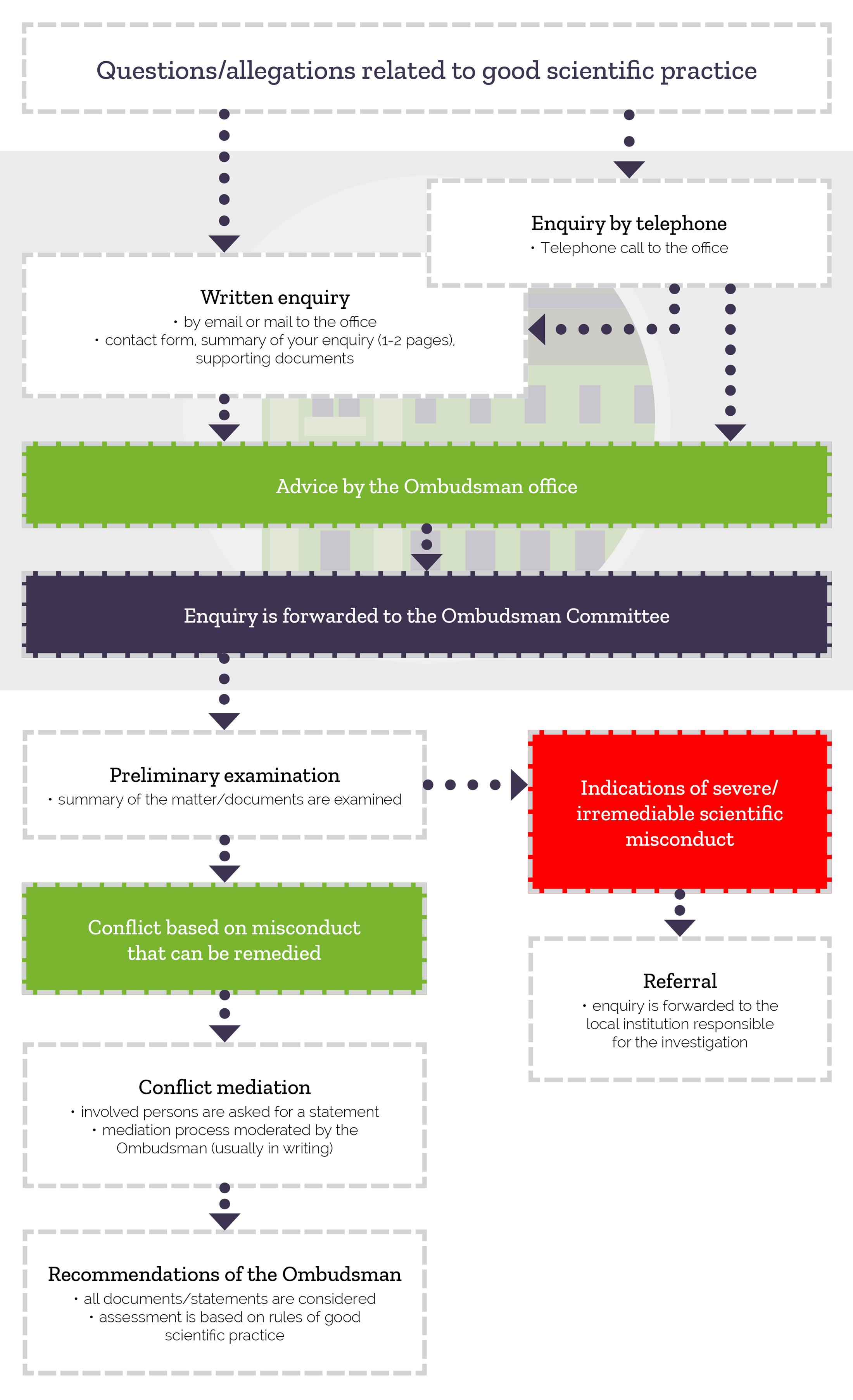 Fließschema: Ombudsman für die Wissenschaft, Wie wir arbeiten